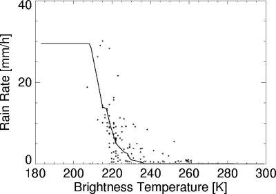 estimation pluie temperature brillance